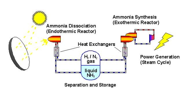 Ammonia Thermochem